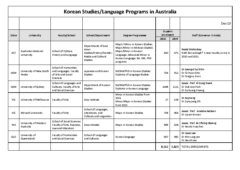A table listing Universities, faculties, schools and departments offereing Korean Studies and enrolments.
